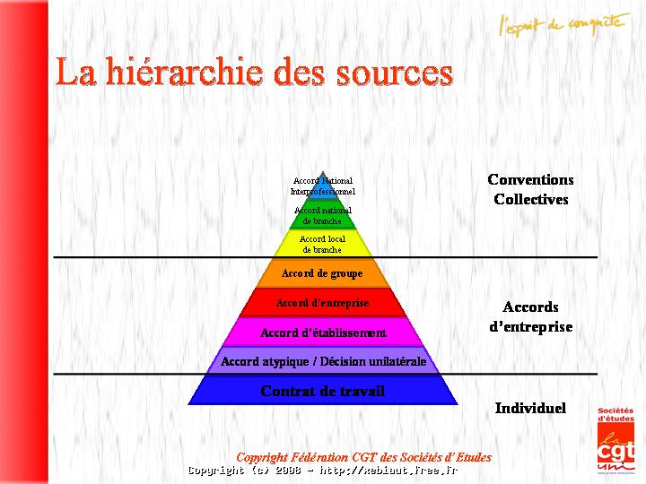 Les Sources Du Droit Du Travail Le Site De Xeb